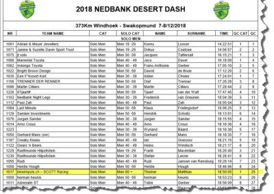 Rangliste Desert Dash 2018